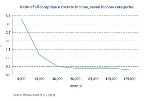Coste de cumplir con el IRPF en Canada segun nivel de ingresos