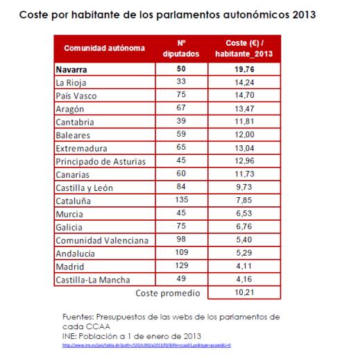 Coste por habitante de los parlamentos autonómicos