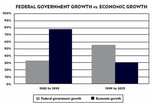 Crecimiento del gasto público federal en EEUU vs Crecimiento económico PIB