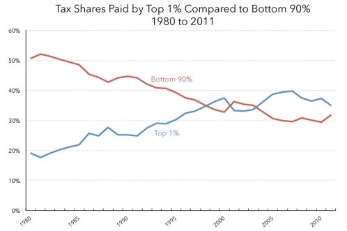 Cuanto paga el 1 por ciento mas rico en impuestos desigualdad