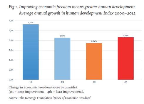 Desarrollo Humano y Libertad Economica Indices