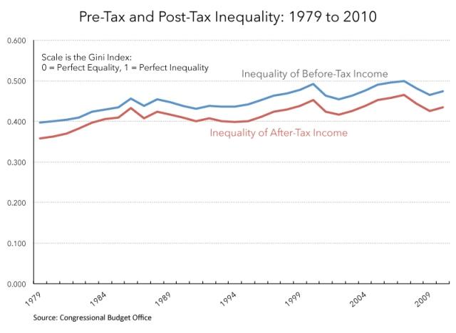 Desigualdad antes y después de impuestos TaxFoundation