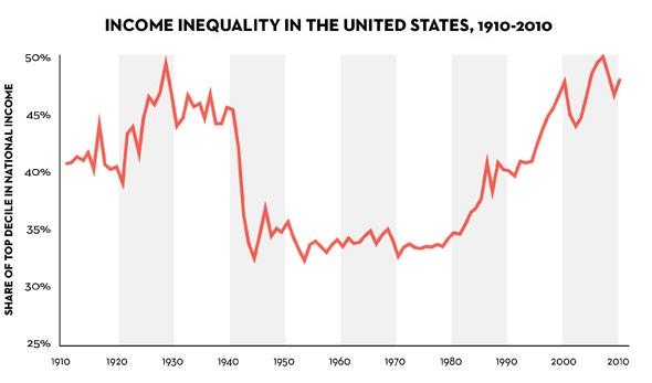 Desigualdad de ingresos EEUU 1910-2010