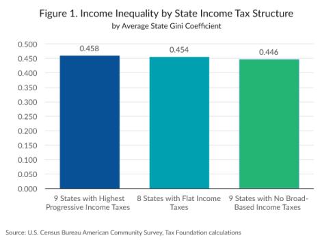 Desigualdad de Ingresos Flat tax