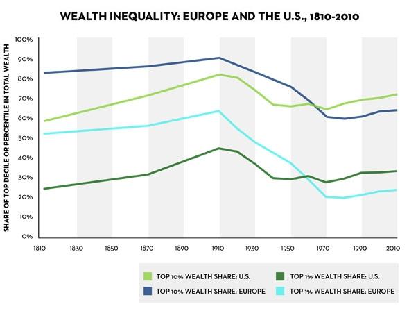 Desigualdad de riqueza en EEUU y Europa 1810-2010