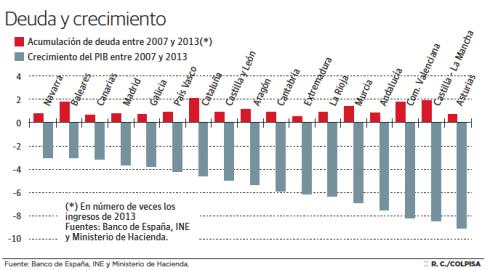 Deuda y crecimiento CCAAs España