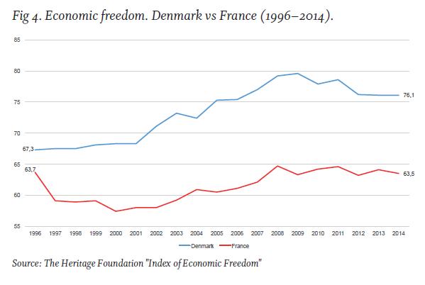 Dinamarca Francia Libertad economica