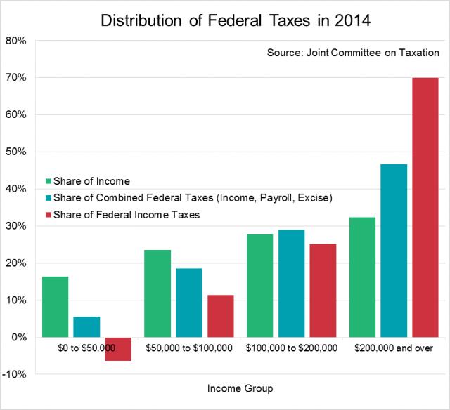 Distribución de los ingresos y los Impuestos Federales en EEUU