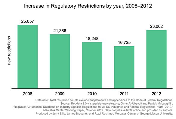 El boom de las prohibiciones regulatorias en EEUU