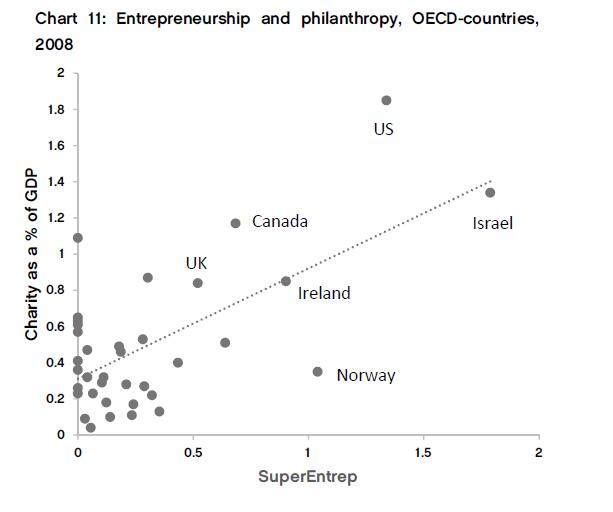 Emprendimiento y filantropía en la OCDE