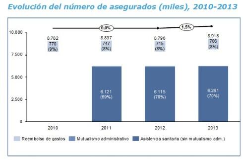 Evolucion asegurados sanidad privada España