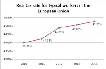 Fiscalidad real para el europeo medio