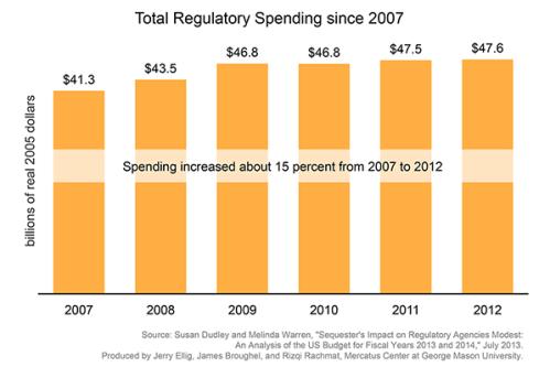 Gasto en producción de regulación en EEUU