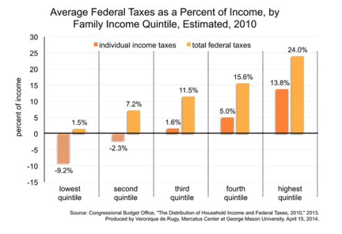 Impuesto Efectivo Familia EEUU