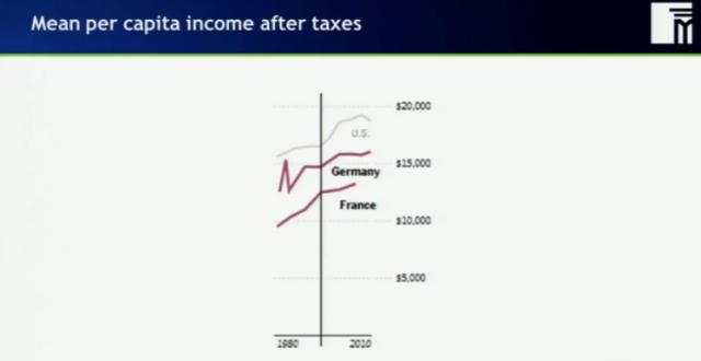 Ingreso mediano per cápita después de impuestos 1980 2010