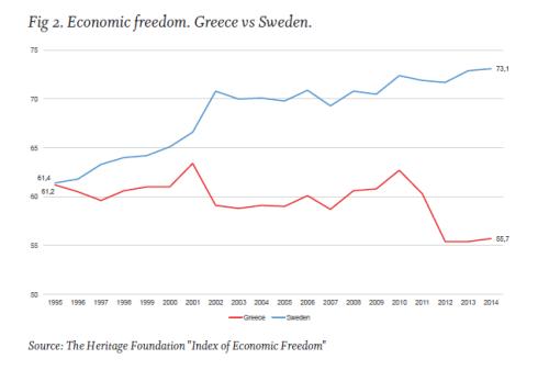 Libertad economica Suecia vs Grecia