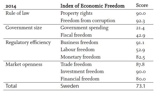 Libertad economica Suecia