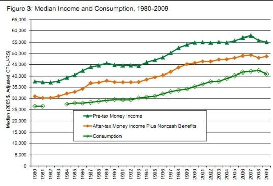Meyer Sullivan Desigualdad EEUU