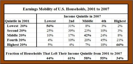 Movilidad de ingresos social EEUU