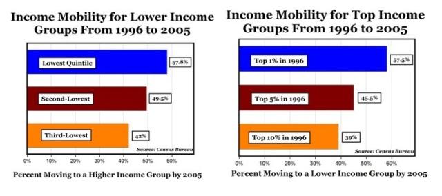 Movilidad social EEUU 1