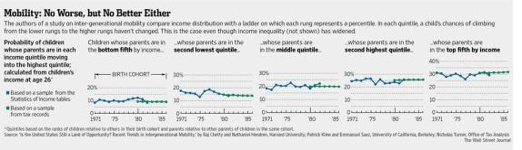 Movilidad social EEUU