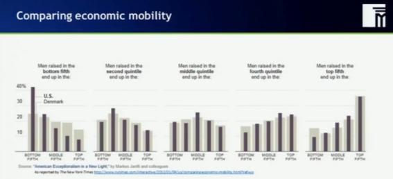 Movilidad social ingresos EEUU y Dinamarca