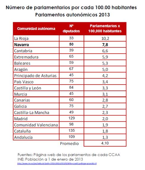 Numero de parlamentarios por cada 100.000 habitantes autonomicos