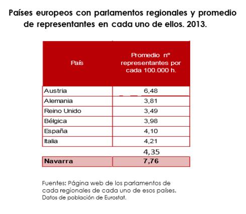 Paises europeos con parlamentos regionales y promedio de representantes en cada uno de ellos 2013