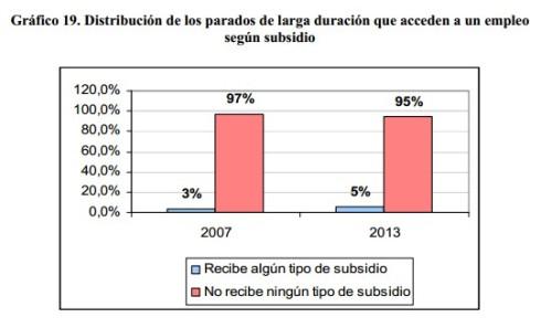 Parados larga duracion subsidio
