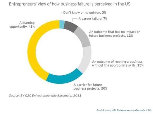 Percepcion del fracaso empresarial en EEUU
