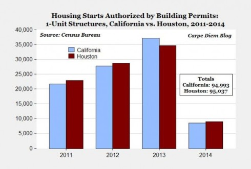 Permisos inmobiliarios concedidos en Houston vs California