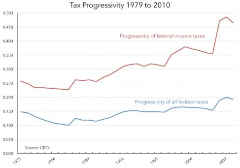 Progresividad fiscal EEUU