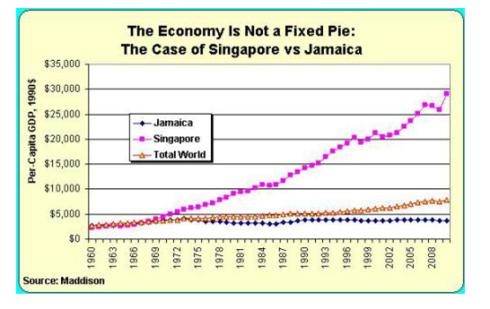 Singapur vs Jamaica Riqueza Cambiante