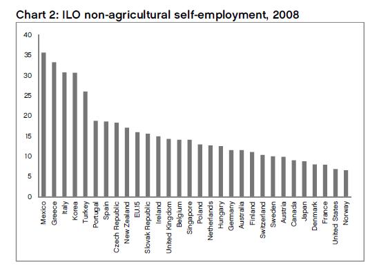 Tasa de empleo por cuenta propia (excluyendo agricultura) 2008