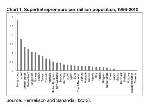 Tasa de Grandes Emprendedores por cada millon de habitantes 1996-2010