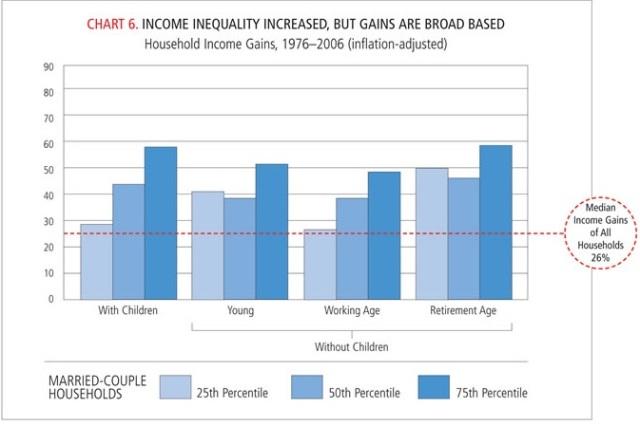 Todos los segmentos de ingresos de EEUU mejoran su posición