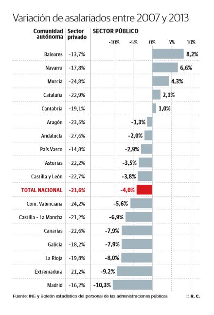 Variacion empleo publico privado España