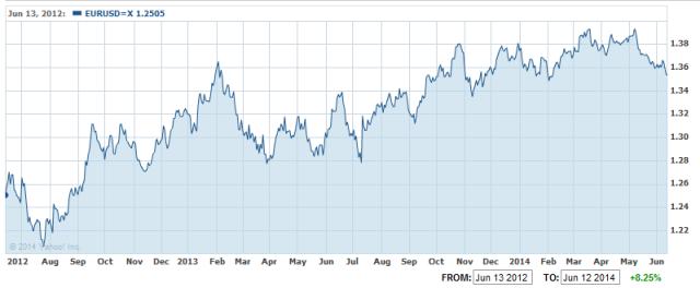 Apreciación euro dólar balance BCE
