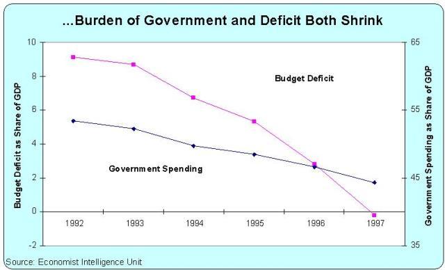 Canada reduce los presupuestos del Estado y el deficit