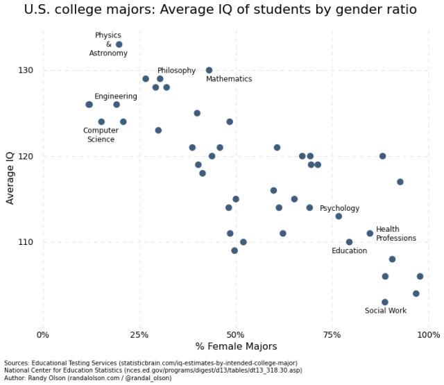 carrera universitaria hombres mujeres segun cociente intelectual