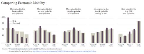 Comparativa movilidad social EEUU Dinamarca