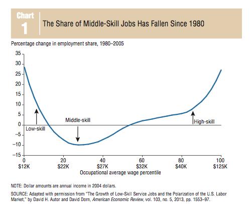 Declive del empleo de preparación media