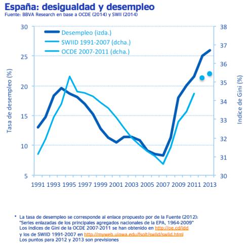 Desigualdad Desempleo España