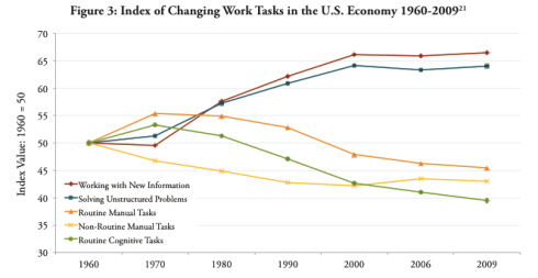 Evolución del empleo según habilidades profesionales