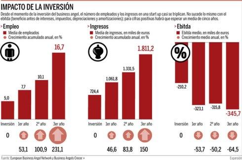 Impacto Ángeles Inversores
