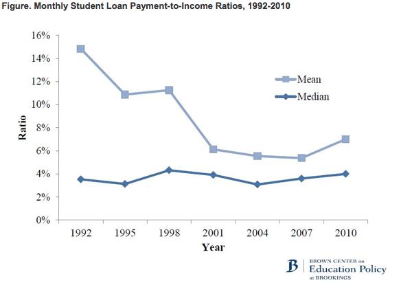 Ingresos Deuda Préstamos universitarios EEUU