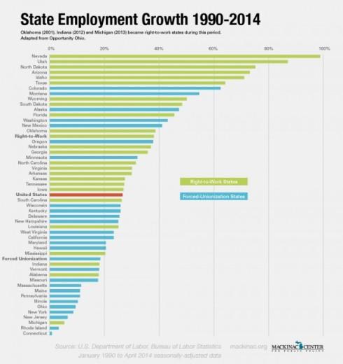 Leyes de trabajo sindicalismo EEUU Libertad rigidez laboral