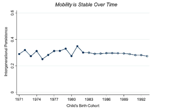 Movilidad EEUU