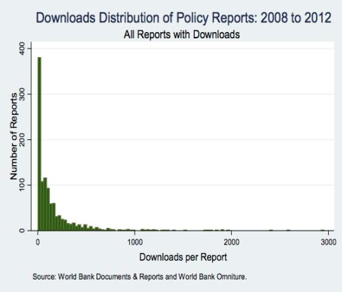 Nadie lee los PDFs del Banco Mundial