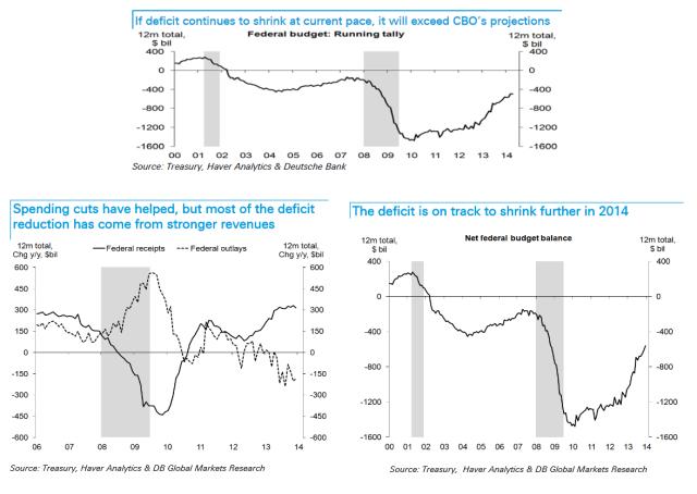 Reducción déficit EEUU